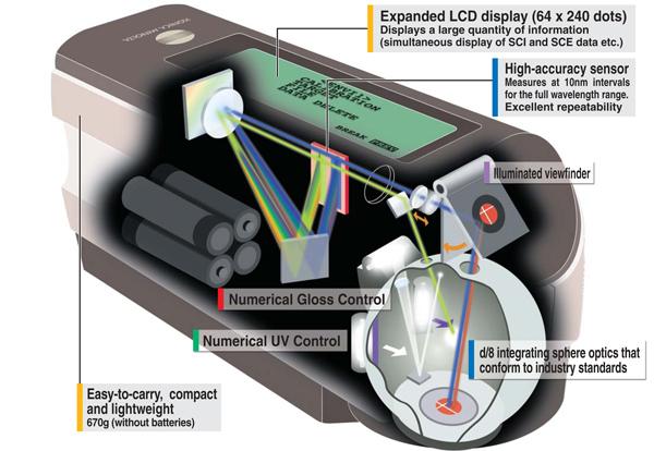 CM-2600D分光测色计结构