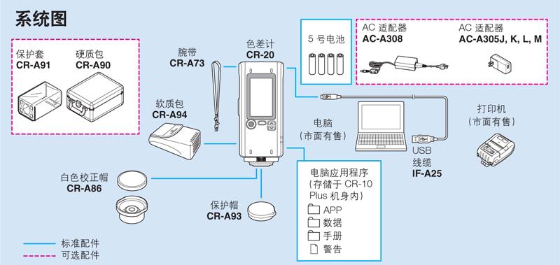 美能达CR-20食品色差仪系统图