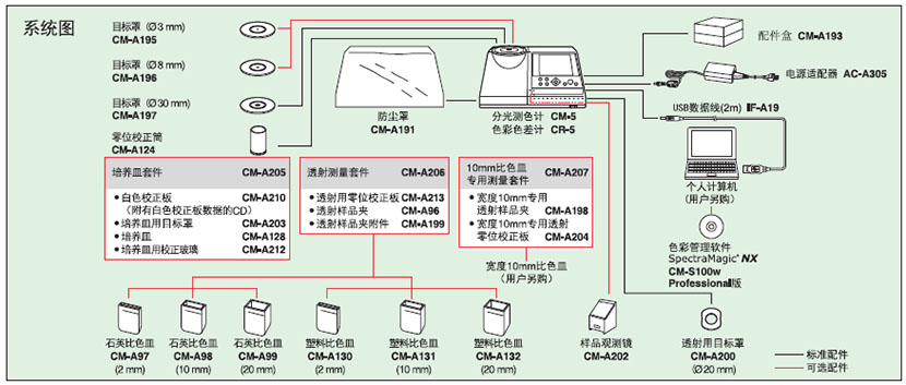 CR-5台式色彩色差计系统连接图