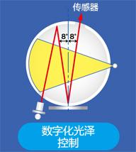 SCI测量